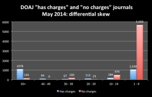 This chart illustrates the difference in skew between DOAJ charges that had charges or no charges in May 2014, as explained in the blogpost text.