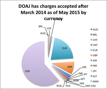DOAJ accepted after 2014 has charges currency percents