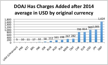 DOAJ accepted after 2015 has charges aver by currency