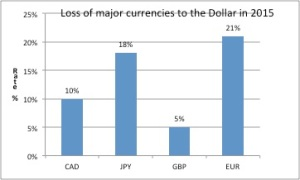 USD vs. other currencies 2014-15