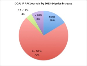 DOAJIFAPC201314percentincrease