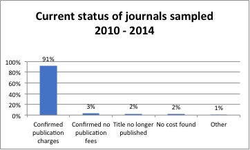 current status of journals sampled 2010 - 2014