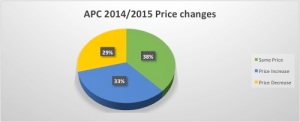 2014-15 price changes