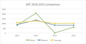 APC 2010 to 2015