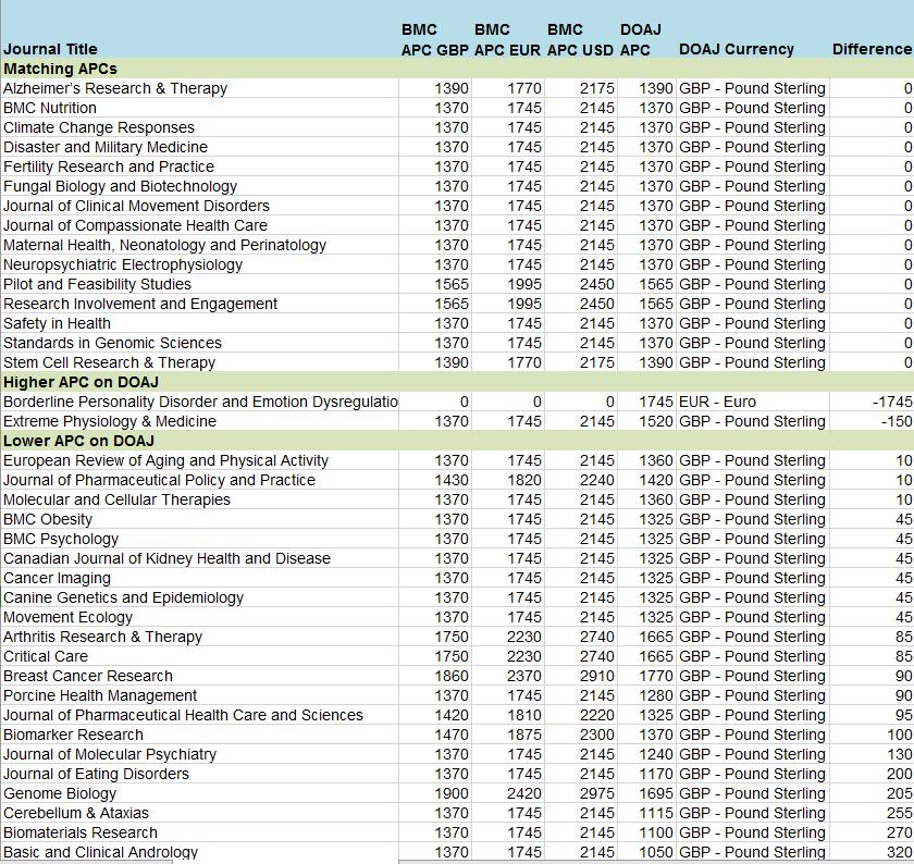 BMC DOAJ 2016 Comparison