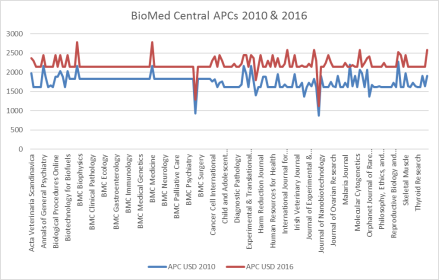 Biomed Central APCs 2010 and 2016