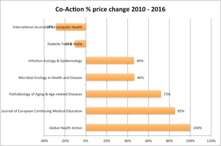 Co-Action 2010-2016