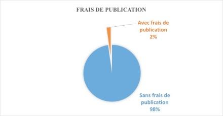 Frais de publication De Gruyter