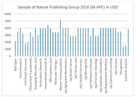 NaturePublishingGroupChart