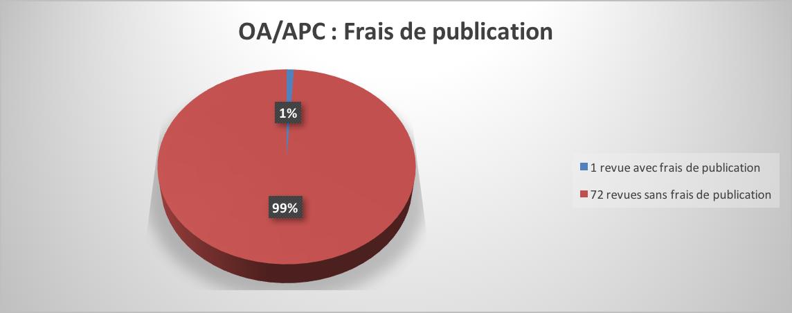 OA:APC FRAIS de PUBL.