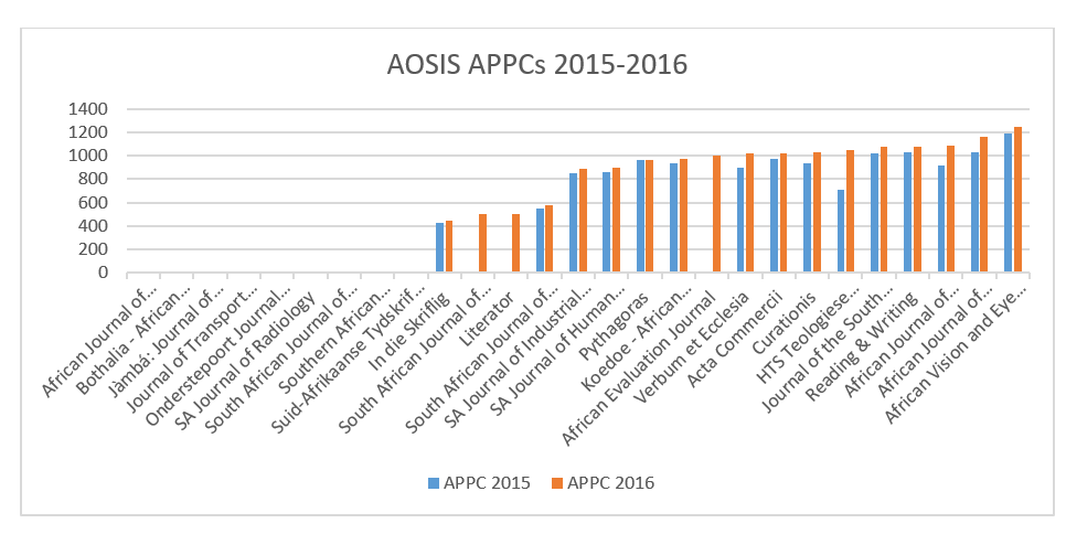 AOSIS Chart