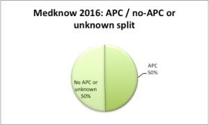 medknow-apc-split