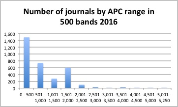 OA APCs by price range in 500s.jpg