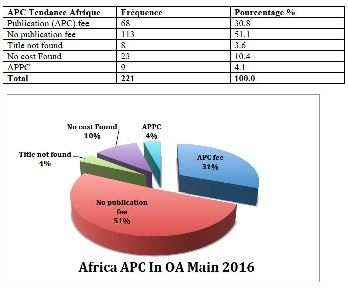 apc afric 1