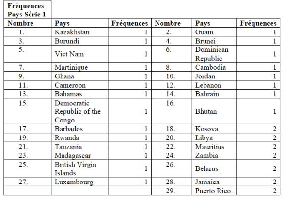 Frequences Des Pays Et Des Devises Dans Oa 2016 Main Publishers Sustaining The Knowledge Commons Soutenir Les Savoirs Communs