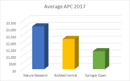 Average APC 2017