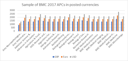 BMC 2017 APCS in Posted currencies