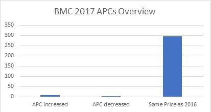 BMC 2017 APCs