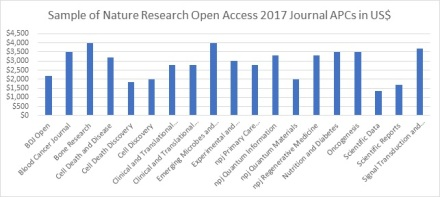 Nature Research OA 2017 APCs