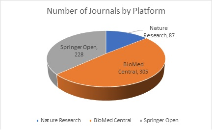 Number of Journal