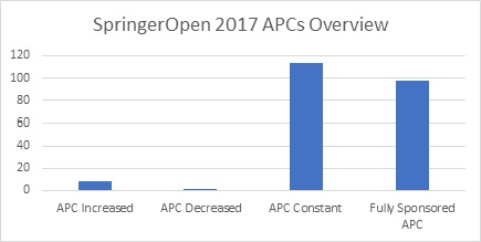 Spinger Open 2017 APCs