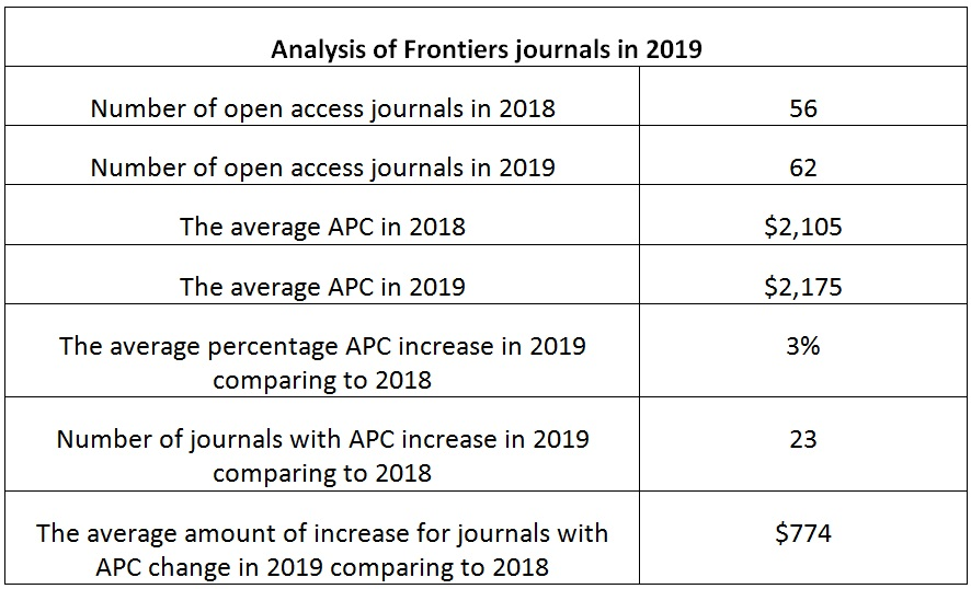 Frontiers in 2019: 3% increase in average APC | Sustaining
