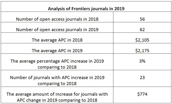 Frontiers in 2019: 3% increase in average APC | Sustaining the